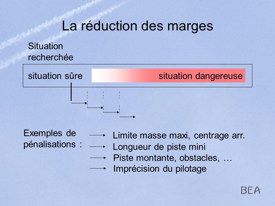 La réduction des marges Exemples de pénalisations : Longueur de piste mini Imprécision du pilotage Limite masse maxi, centrage arr. Situation recherch