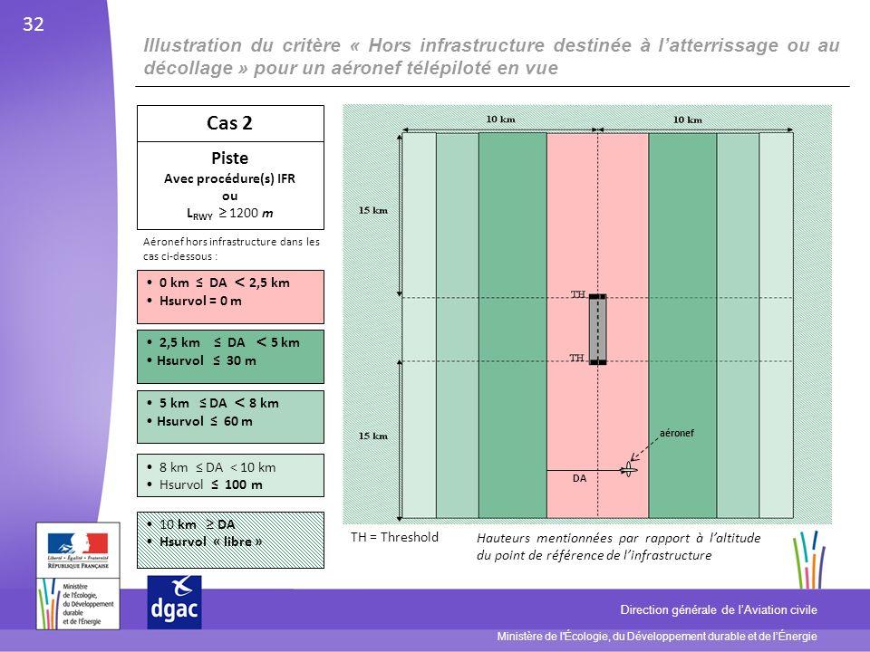 Ministère de l Écologie, du Développement durable et de lÉnergie Direction générale de lAviation civile DA aéronef 0 km DA < 2,5 km Hsurvol = 0 m 2,5 km DA < 5 km Hsurvol 30 m 5 km DA < 8 km Hsurvol 60 m Cas 2 Piste Avec procédure(s) IFR ou L RWY 1200 m 10 km DA Hsurvol « libre » Illustration du critère « Hors infrastructure destinée à latterrissage ou au décollage » pour un aéronef télépiloté en vue 8 km DA < 10 km Hsurvol 100 m TH = Threshold 32 Hauteurs mentionnées par rapport à laltitude du point de référence de linfrastructure Aéronef hors infrastructure dans les cas ci-dessous :