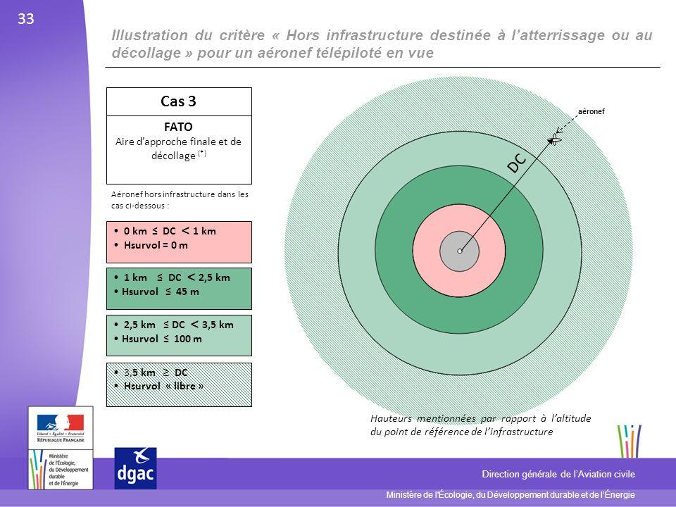 Ministère de l Écologie, du Développement durable et de lÉnergie Direction générale de lAviation civile Illustration du critère « Hors infrastructure destinée à latterrissage ou au décollage » pour un aéronef télépiloté en vue 0 km DC < 1 km Hsurvol = 0 m 1 km DC < 2,5 km Hsurvol 45 m 2,5 km DC < 3,5 km Hsurvol 100 m Cas 3 FATO Aire dapproche finale et de décollage (*) 3,5 km DC Hsurvol « libre » aéronef DC 33 Hauteurs mentionnées par rapport à laltitude du point de référence de linfrastructure Aéronef hors infrastructure dans les cas ci-dessous :