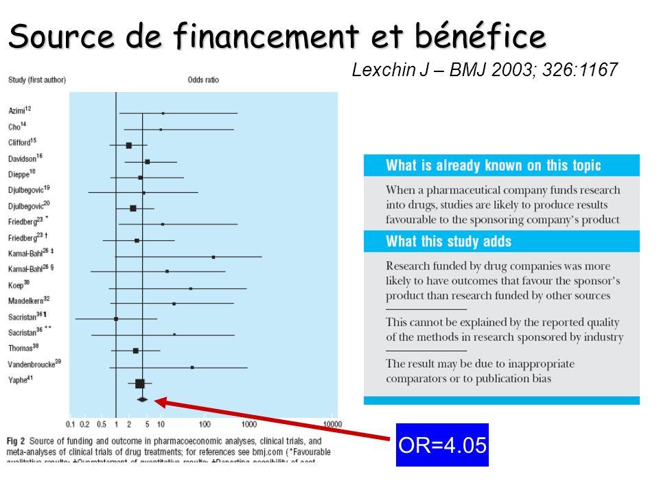 Source de financement et bénéfice Lexchin J – BMJ 2003; 326:1167 OR=4.05