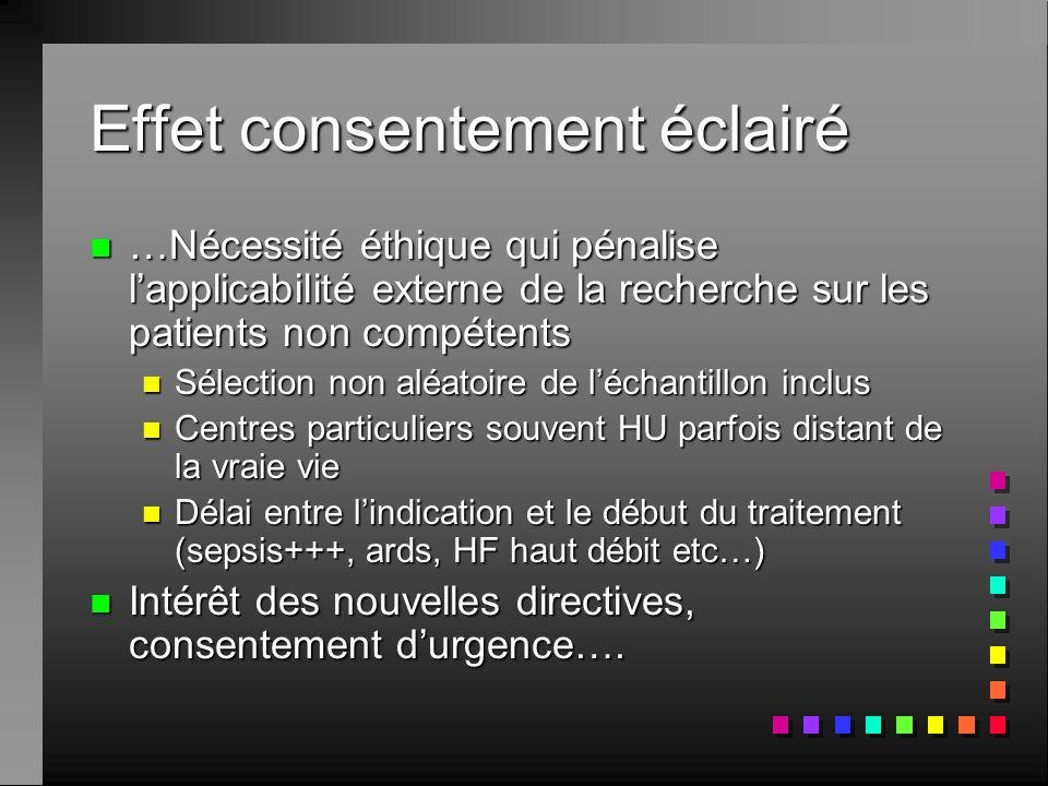 Effet consentement éclairé n …Nécessité éthique qui pénalise lapplicabilité externe de la recherche sur les patients non compétents n Sélection non al
