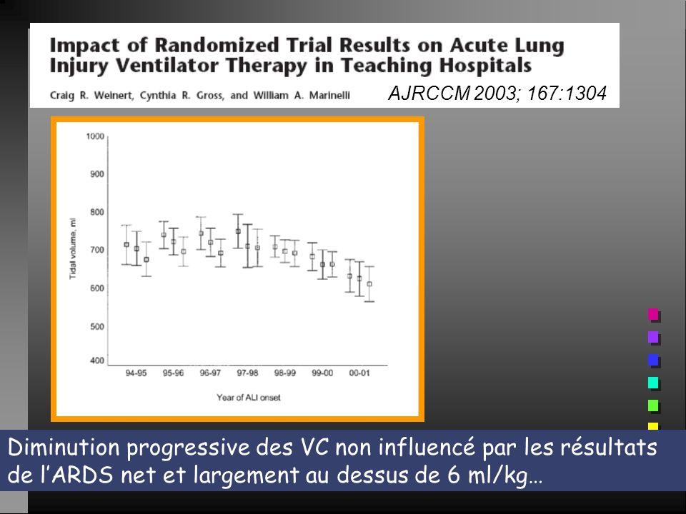 AJRCCM 2003; 167:1304 Diminution progressive des VC non influencé par les résultats de lARDS net et largement au dessus de 6 ml/kg…