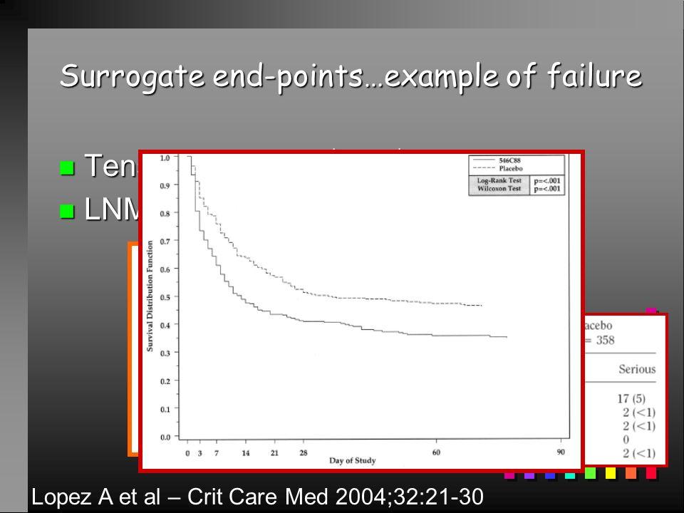 Surrogate end-points…example of failure n Tension artérielle DC n LNMA TA Lopez A et al – Crit Care Med 2004;32:21-30