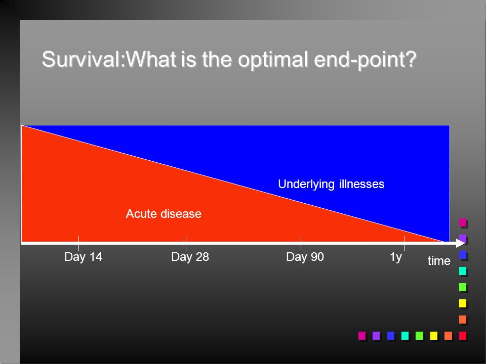 Survival:What is the optimal end-point.