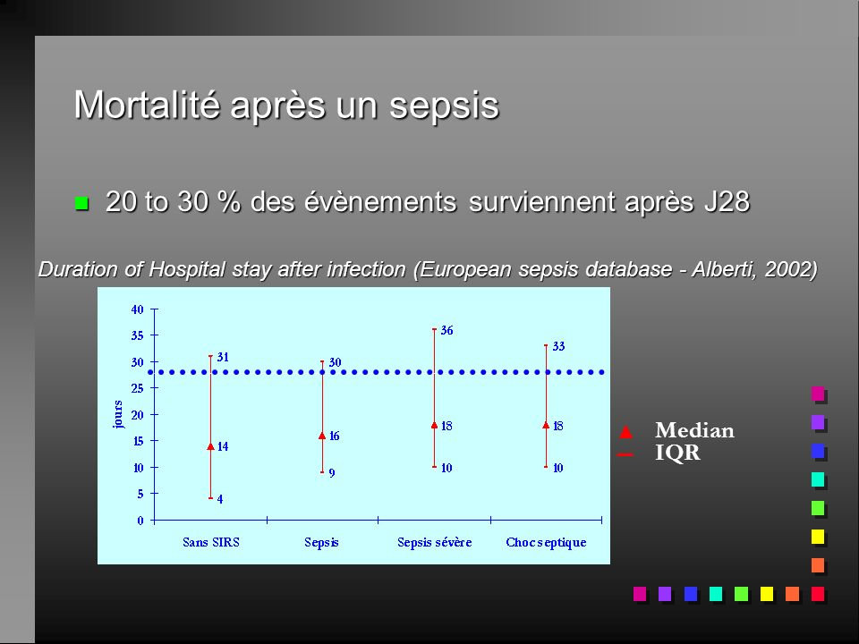 Mortalité après un sepsis n 20 to 30 % des évènements surviennent après J28 Median IQR Duration of Hospital stay after infection (European sepsis data