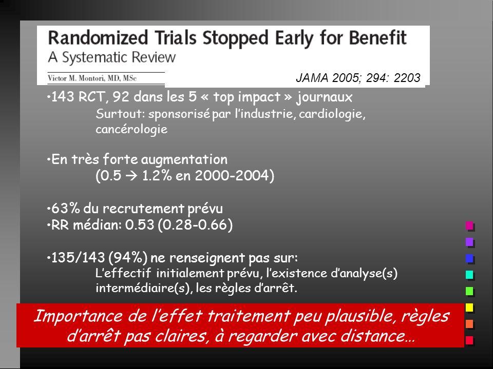 JAMA 2005; 294: 2203 143 RCT, 92 dans les 5 « top impact » journaux Surtout: sponsorisé par lindustrie, cardiologie, cancérologie En très forte augmen