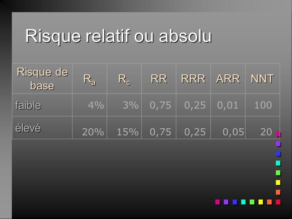 Risque relatif ou absolu Risque de base RaRaRaRa RcRcRcRcRRRRRARRNNT faible élevé 4%3%0,750,250,01100 20%15%0,750,250,0520