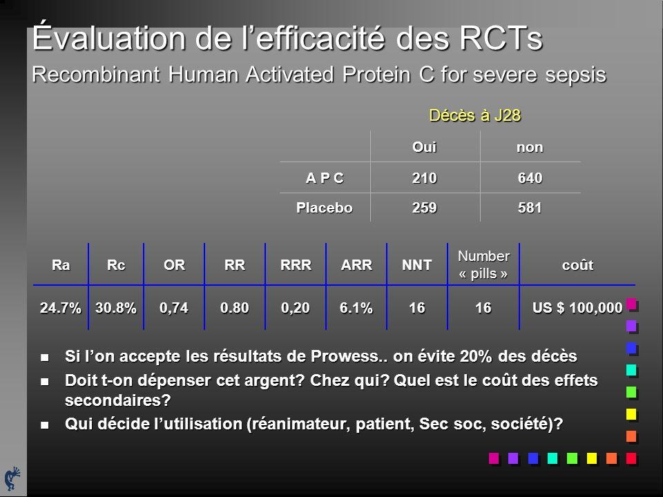 Évaluation de lefficacité des RCTs Recombinant Human Activated Protein C for severe sepsis n Si lon accepte les résultats de Prowess.. on évite 20% de