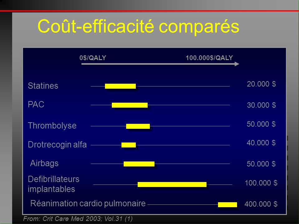 0$/QALY100.000$/QALY Statines PAC Drotrecogin alfa Airbags Defibrillateurs implantables Thrombolyse Réanimation cardio pulmonaire From: Crit Care Med 2003; Vol.31 (1) Coût-efficacité comparés 20.000 $ 30.000 $ 50.000 $ 40.000 $ 50.000 $ 100.000 $ 400.000 $