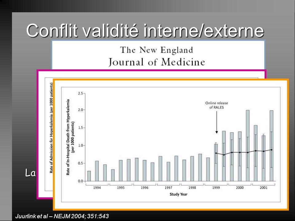 Conflit validité interne/externe La spironolactone améliore le pronostic de linsuffisance cardiaque (-30% de risque de dc) Juurlink et al – NEJM 2004;