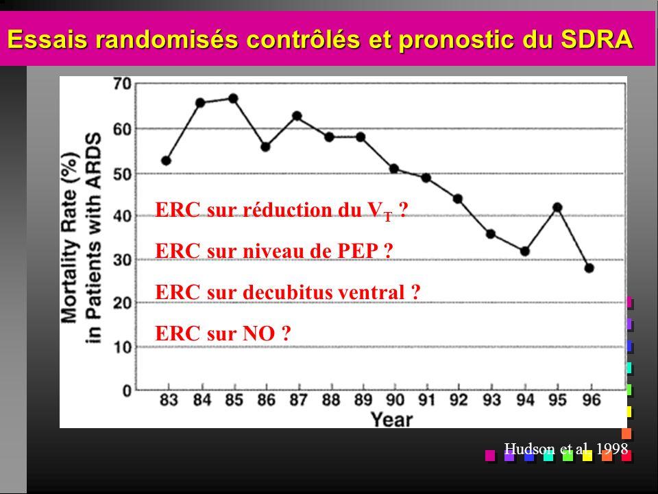 Essais randomisés contrôlés et pronostic du SDRA Hudson et al, 1998 ERC sur réduction du V T ? ERC sur niveau de PEP ? ERC sur decubitus ventral ? ERC