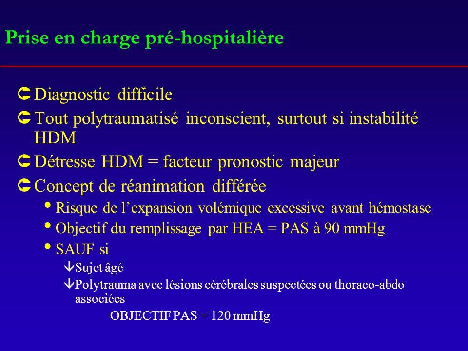 Prise en charge pré-hospitalière ÛDiagnostic difficile ÛTout polytraumatisé inconscient, surtout si instabilité HDM ÛDétresse HDM = facteur pronostic majeur ÛConcept de réanimation différée Risque de lexpansion volémique excessive avant hémostase Objectif du remplissage par HEA = PAS à 90 mmHg SAUF si âSujet âgé âPolytrauma avec lésions cérébrales suspectées ou thoraco-abdo associées OBJECTIF PAS = 120 mmHg