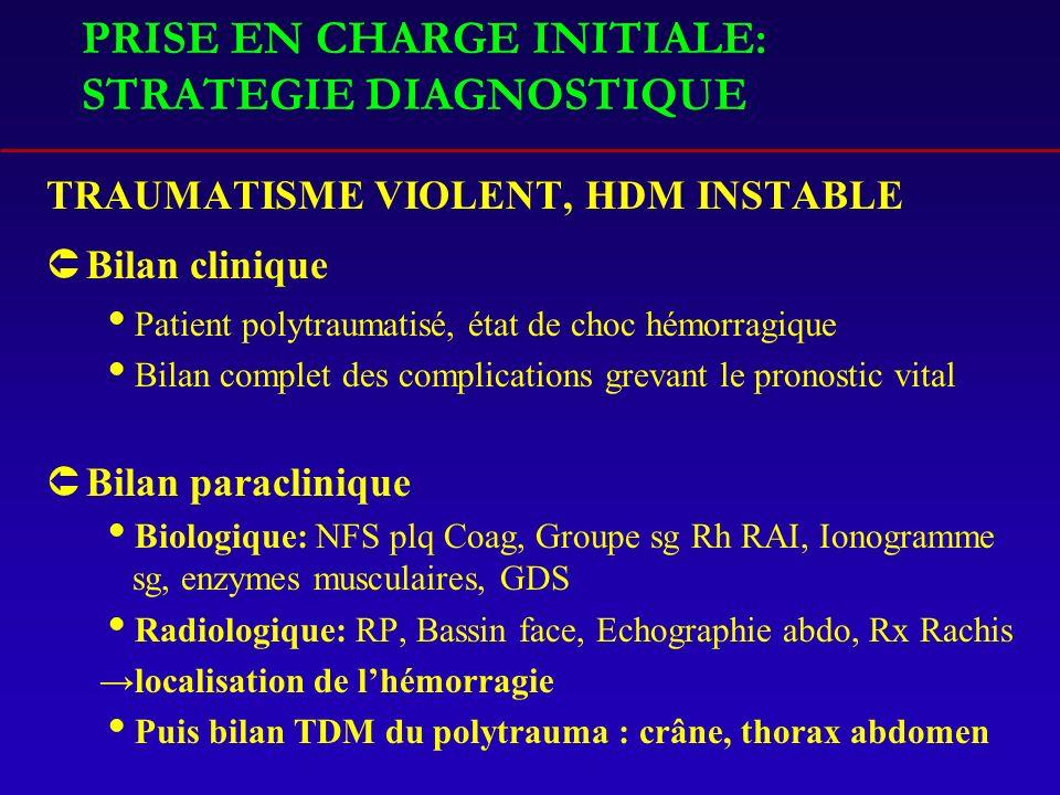 PRISE EN CHARGE INITIALE: STRATEGIE DIAGNOSTIQUE TRAUMATISME VIOLENT, HDM INSTABLE ÛBilan clinique Patient polytraumatisé, état de choc hémorragique Bilan complet des complications grevant le pronostic vital ÛBilan paraclinique Biologique: NFS plq Coag, Groupe sg Rh RAI, Ionogramme sg, enzymes musculaires, GDS Radiologique: RP, Bassin face, Echographie abdo, Rx Rachis localisation de lhémorragie Puis bilan TDM du polytrauma : crâne, thorax abdomen