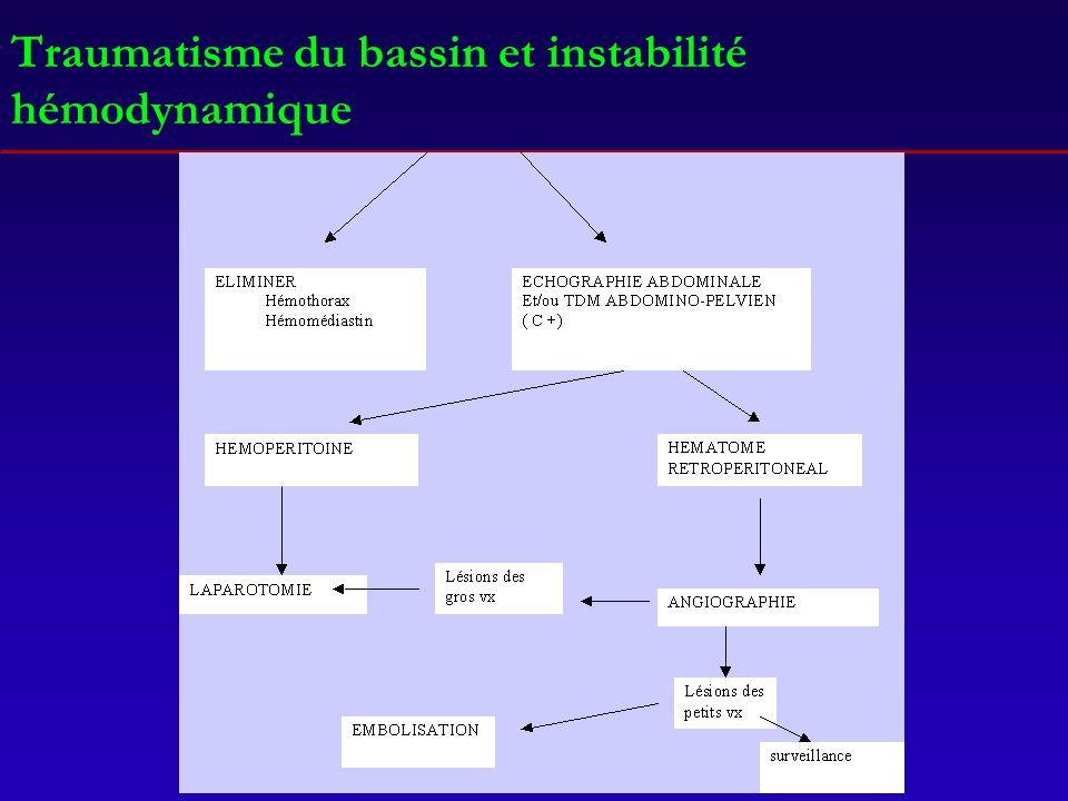 Traumatisme du bassin et instabilité hémodynamique