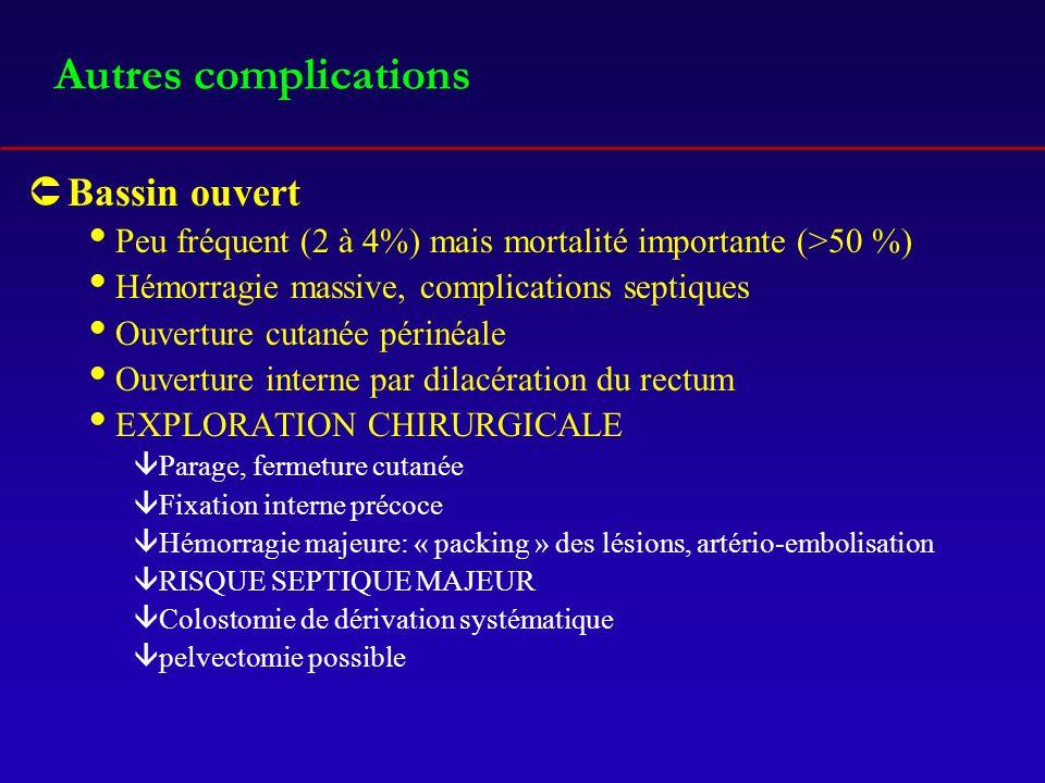 Autres complications ÛBassin ouvert Peu fréquent (2 à 4%) mais mortalité importante (>50 %) Hémorragie massive, complications septiques Ouverture cuta