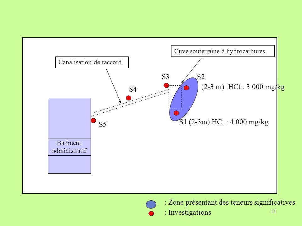 11 Cuve souterraine à hydrocarbures Bâtiment administratif Canalisation de raccord : Zone présentant des teneurs significatives : Investigations S1 S2