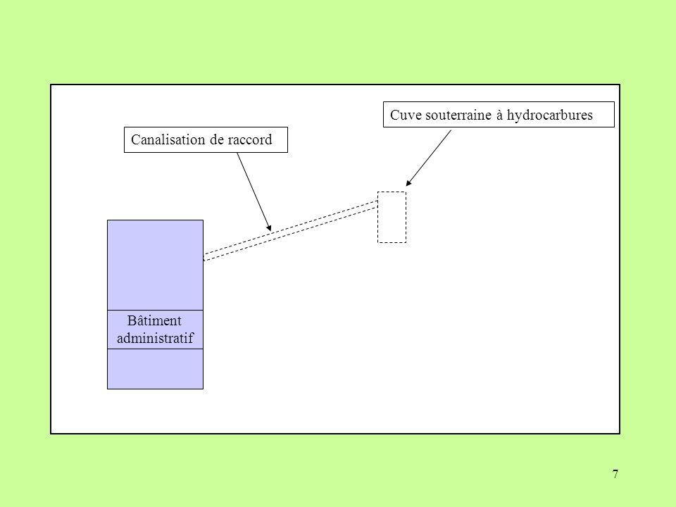 7 Cuve souterraine à hydrocarbures Bâtiment administratif Canalisation de raccord
