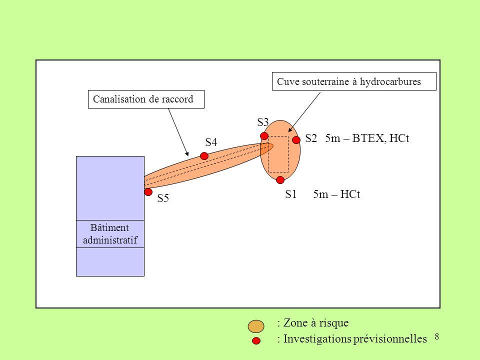 8 Cuve souterraine à hydrocarbures Bâtiment administratif Canalisation de raccord : Zone à risque S1 S2 S3 S5 S4 : Investigations prévisionnelles 5m –