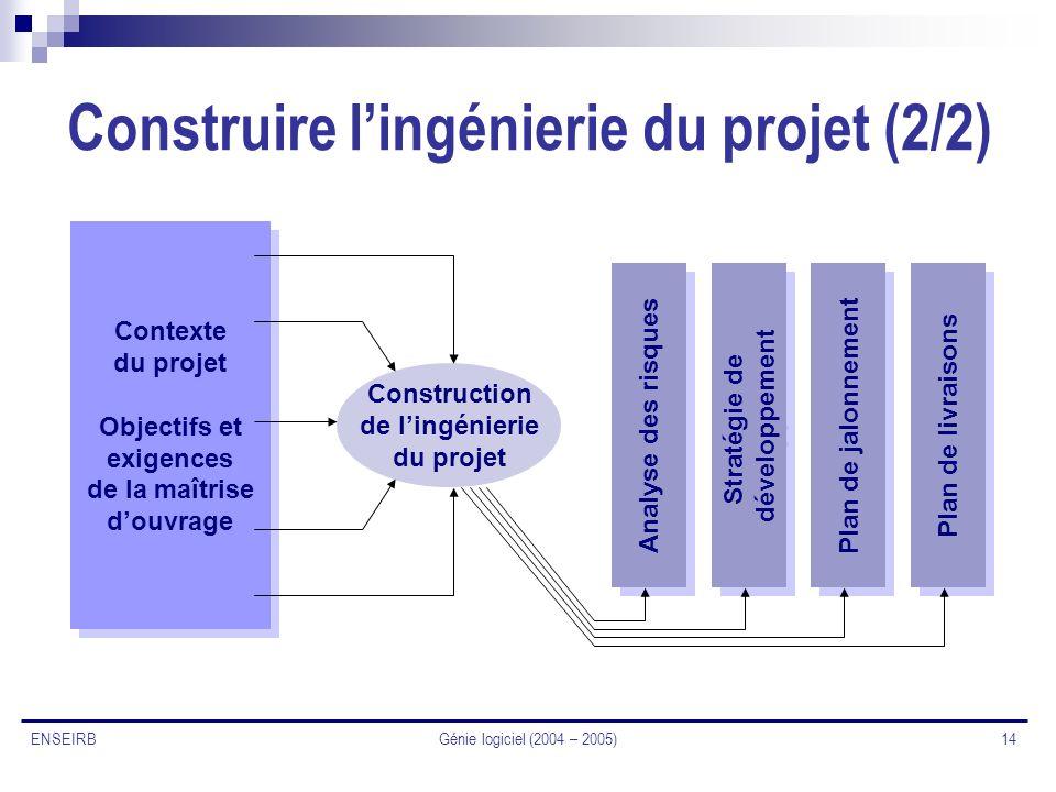 Génie logiciel (2004 – 2005) 14 ENSEIRB Construire lingénierie du projet (2/2) Contexte du projet Objectifs et exigences de la maîtrise douvrage Conte