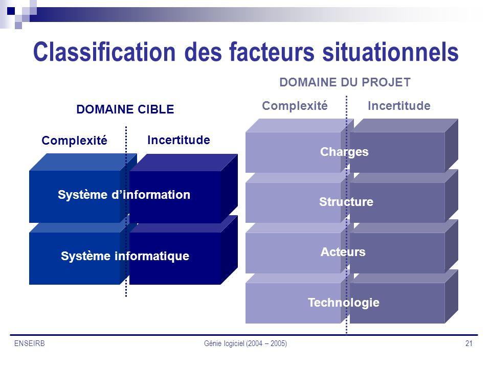 Génie logiciel (2004 – 2005) 21 ENSEIRB Classification des facteurs situationnels Incertitude Complexité DOMAINE CIBLE DOMAINE DU PROJET Système dinfo
