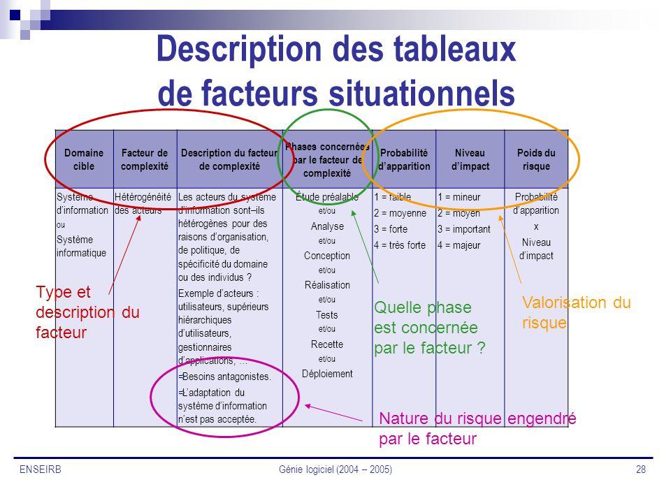 Génie logiciel (2004 – 2005) 28 ENSEIRB Description des tableaux de facteurs situationnels Domaine cible Facteur de complexité Description du facteur
