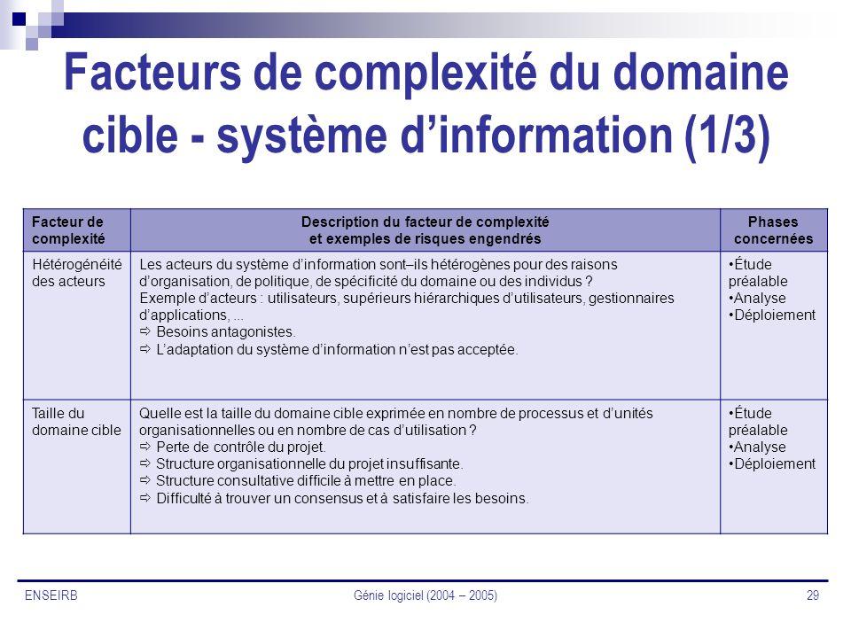 Génie logiciel (2004 – 2005) 29 ENSEIRB Facteurs de complexité du domaine cible - système dinformation (1/3) Facteur de complexité Description du fact