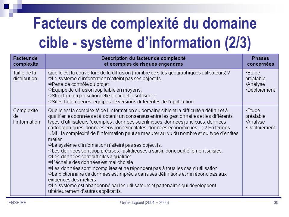 Génie logiciel (2004 – 2005) 30 ENSEIRB Facteurs de complexité du domaine cible - système dinformation (2/3) Facteur de complexité Description du fact