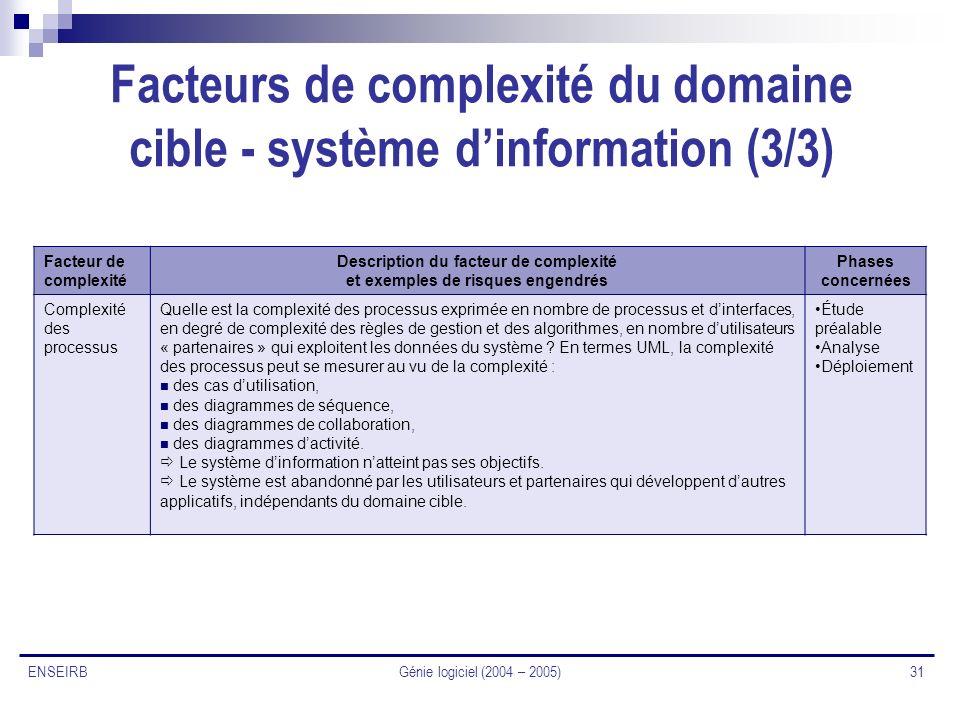 Génie logiciel (2004 – 2005) 31 ENSEIRB Facteurs de complexité du domaine cible - système dinformation (3/3) Facteur de complexité Description du fact