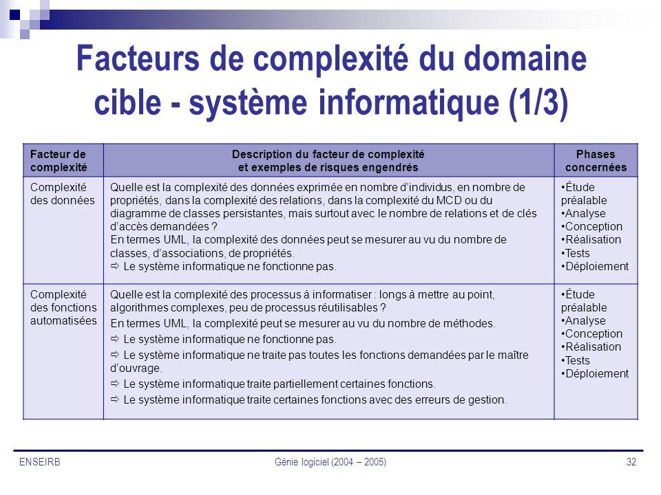 Génie logiciel (2004 – 2005) 32 ENSEIRB Facteurs de complexité du domaine cible - système informatique (1/3) Facteur de complexité Description du fact