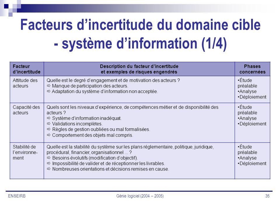 Génie logiciel (2004 – 2005) 35 ENSEIRB Facteurs dincertitude du domaine cible - système dinformation (1/4) Facteur dincertitude Description du facteu
