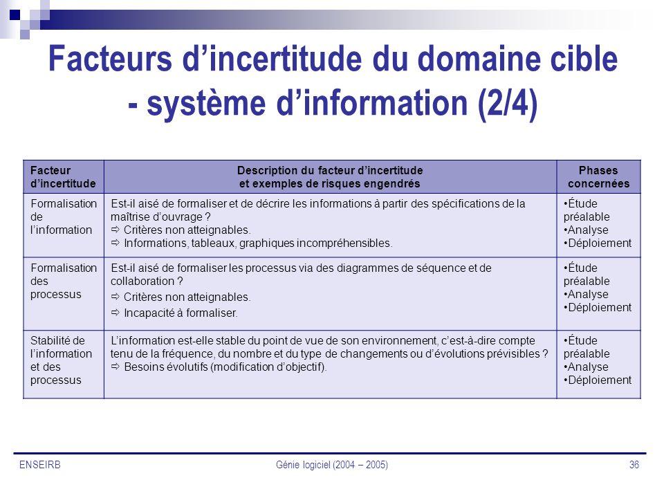 Génie logiciel (2004 – 2005) 36 ENSEIRB Facteurs dincertitude du domaine cible - système dinformation (2/4) Facteur dincertitude Description du facteu