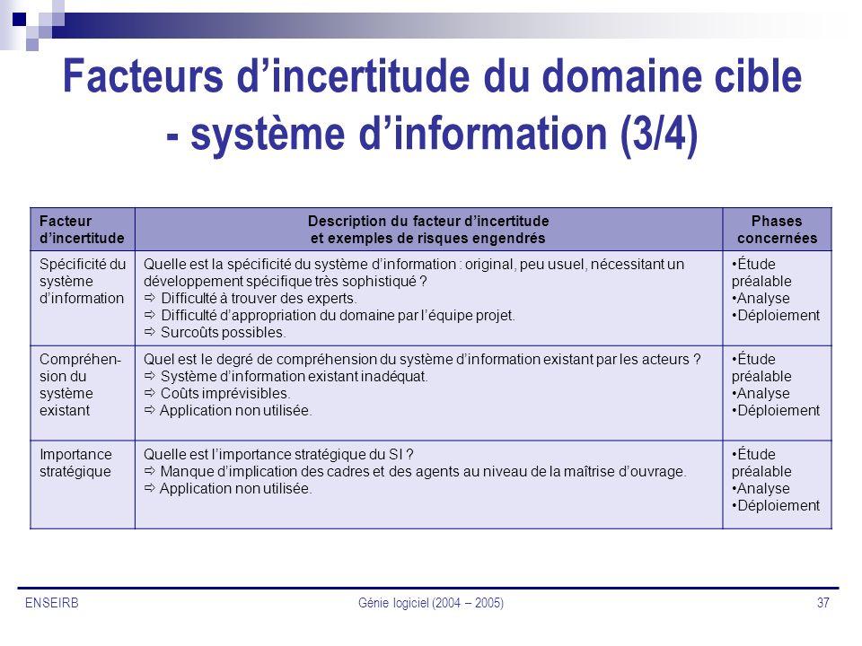 Génie logiciel (2004 – 2005) 37 ENSEIRB Facteurs dincertitude du domaine cible - système dinformation (3/4) Facteur dincertitude Description du facteu