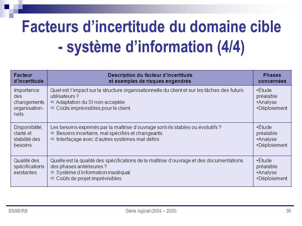 Génie logiciel (2004 – 2005) 38 ENSEIRB Facteurs dincertitude du domaine cible - système dinformation (4/4) Facteur dincertitude Description du facteu
