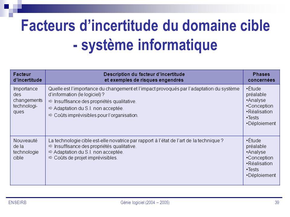 Génie logiciel (2004 – 2005) 39 ENSEIRB Facteurs dincertitude du domaine cible - système informatique Facteur dincertitude Description du facteur dinc