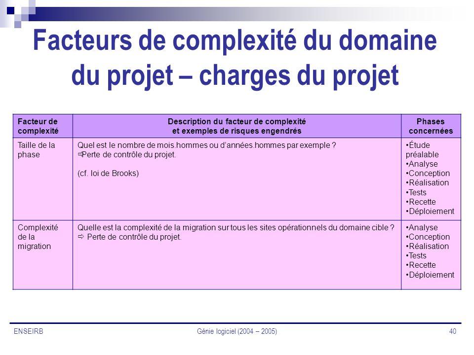 Génie logiciel (2004 – 2005) 40 ENSEIRB Facteurs de complexité du domaine du projet – charges du projet Facteur de complexité Description du facteur d