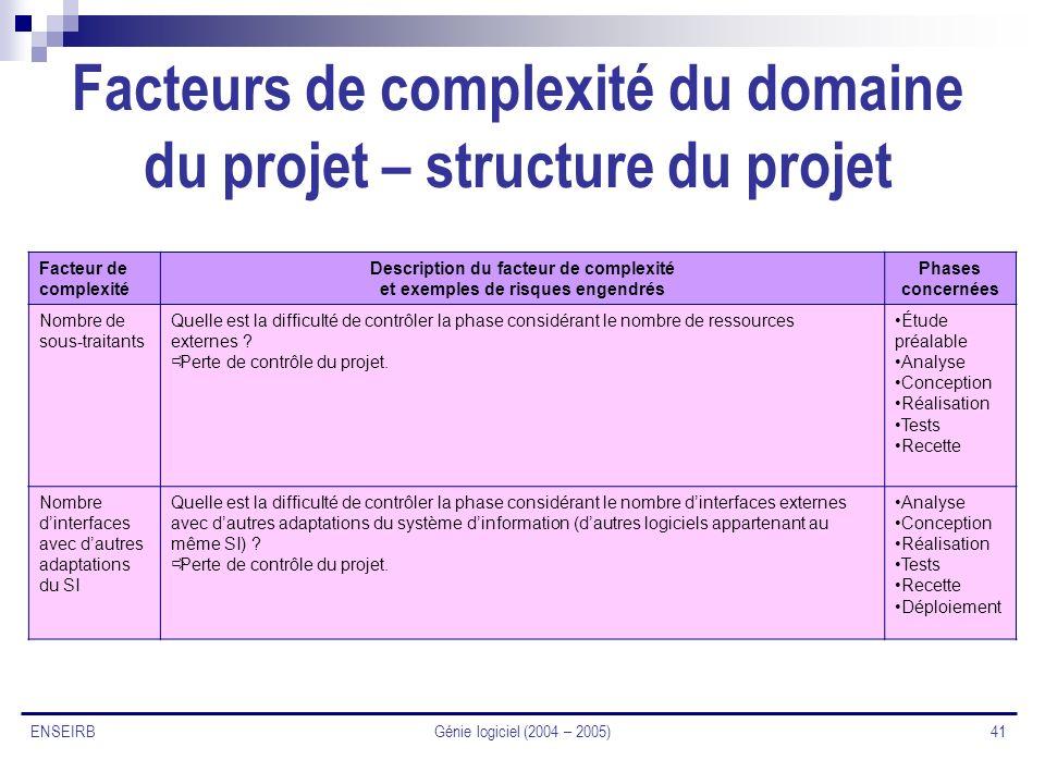 Génie logiciel (2004 – 2005) 41 ENSEIRB Facteurs de complexité du domaine du projet – structure du projet Facteur de complexité Description du facteur