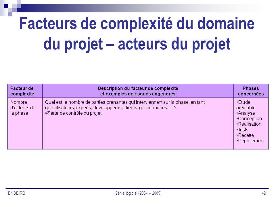 Génie logiciel (2004 – 2005) 42 ENSEIRB Facteurs de complexité du domaine du projet – acteurs du projet Facteur de complexité Description du facteur d