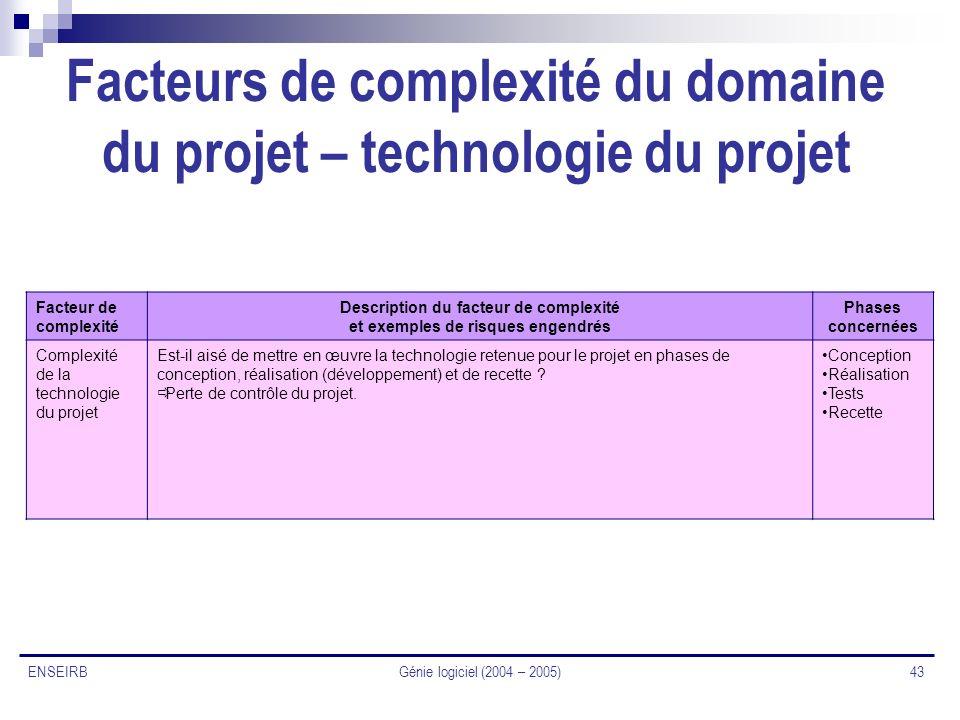 Génie logiciel (2004 – 2005) 43 ENSEIRB Facteurs de complexité du domaine du projet – technologie du projet Facteur de complexité Description du facte