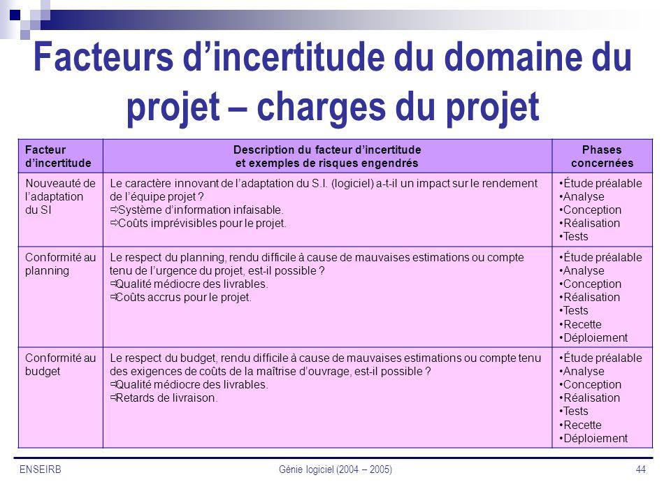 Génie logiciel (2004 – 2005) 44 ENSEIRB Facteurs dincertitude du domaine du projet – charges du projet Facteur dincertitude Description du facteur din