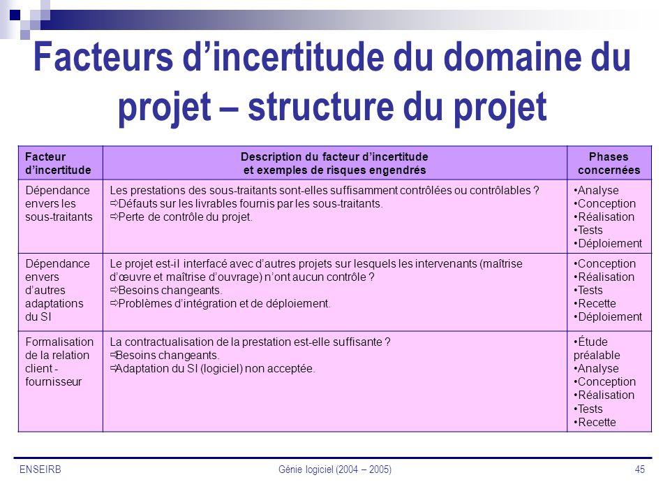 Génie logiciel (2004 – 2005) 45 ENSEIRB Facteurs dincertitude du domaine du projet – structure du projet Facteur dincertitude Description du facteur d
