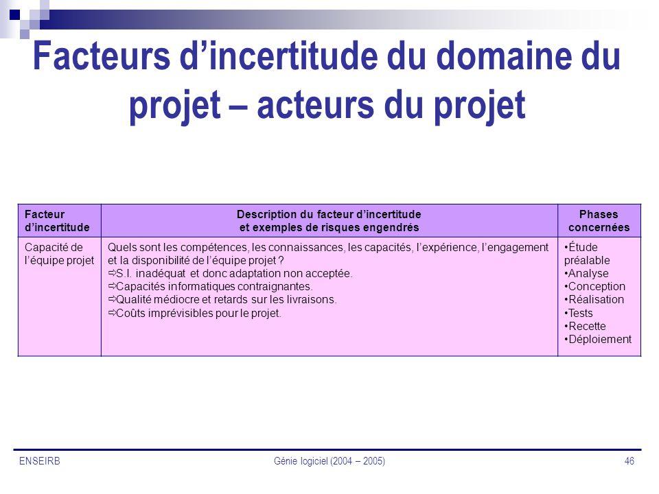 Génie logiciel (2004 – 2005) 46 ENSEIRB Facteurs dincertitude du domaine du projet – acteurs du projet Facteur dincertitude Description du facteur din