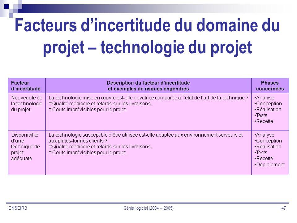 Génie logiciel (2004 – 2005) 47 ENSEIRB Facteurs dincertitude du domaine du projet – technologie du projet Facteur dincertitude Description du facteur