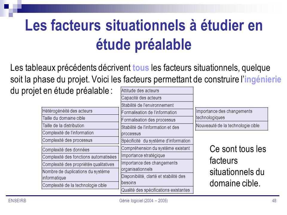 Génie logiciel (2004 – 2005) 48 ENSEIRB Les facteurs situationnels à étudier en étude préalable Les tableaux précédents décrivent tous les facteurs si