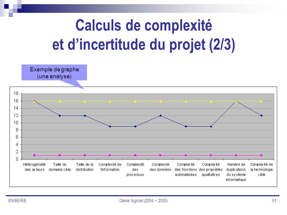 Génie logiciel (2004 – 2005) 51 ENSEIRB Calculs de complexité et dincertitude du projet (2/3) Exemple de graphe (une analyse)