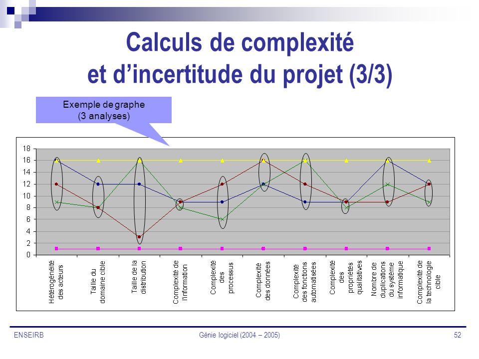 Génie logiciel (2004 – 2005) 52 ENSEIRB Calculs de complexité et dincertitude du projet (3/3) Exemple de graphe (3 analyses)