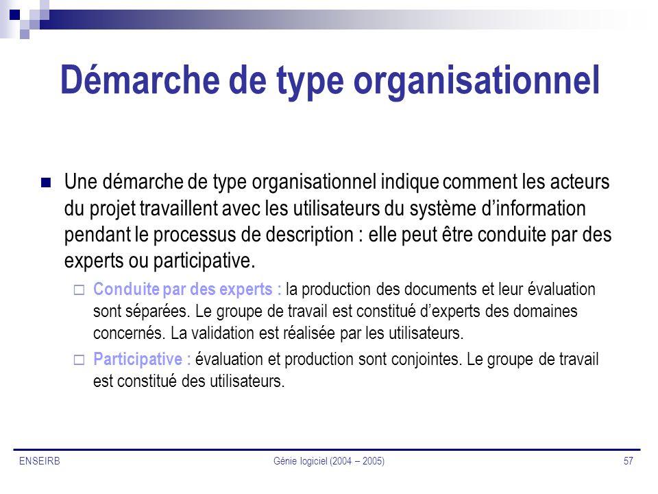 Génie logiciel (2004 – 2005) 57 ENSEIRB Démarche de type organisationnel Une démarche de type organisationnel indique comment les acteurs du projet tr