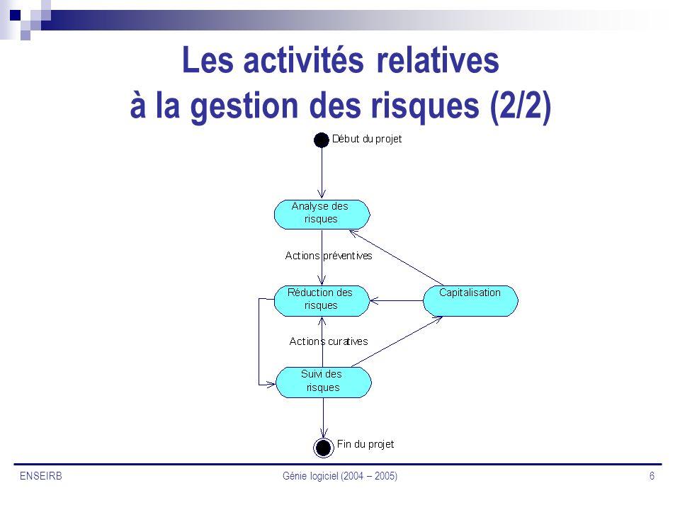 Génie logiciel (2004 – 2005) 6 ENSEIRB Les activités relatives à la gestion des risques (2/2)