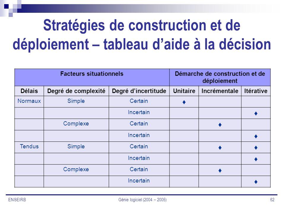 Génie logiciel (2004 – 2005) 62 ENSEIRB Stratégies de construction et de déploiement – tableau daide à la décision Facteurs situationnelsDémarche de c