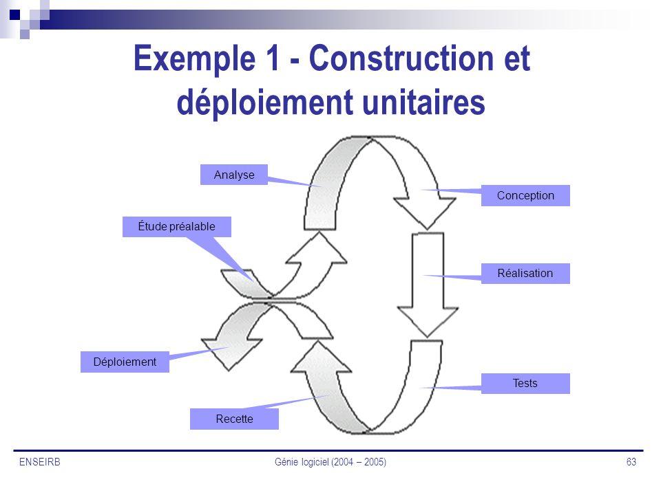 Génie logiciel (2004 – 2005) 63 ENSEIRB Exemple 1 - Construction et déploiement unitaires Étude préalable Analyse Conception Réalisation Tests Recette