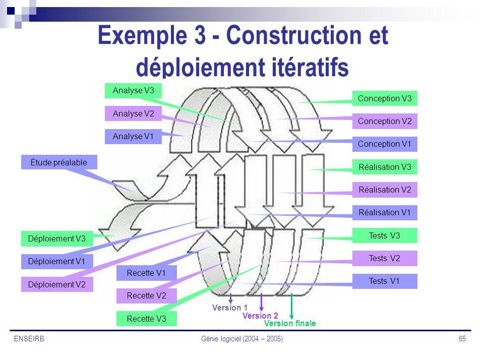 Génie logiciel (2004 – 2005) 65 ENSEIRB Exemple 3 - Construction et déploiement itératifs Version finale Analyse V3 Conception V3 Réalisation V3 Tests
